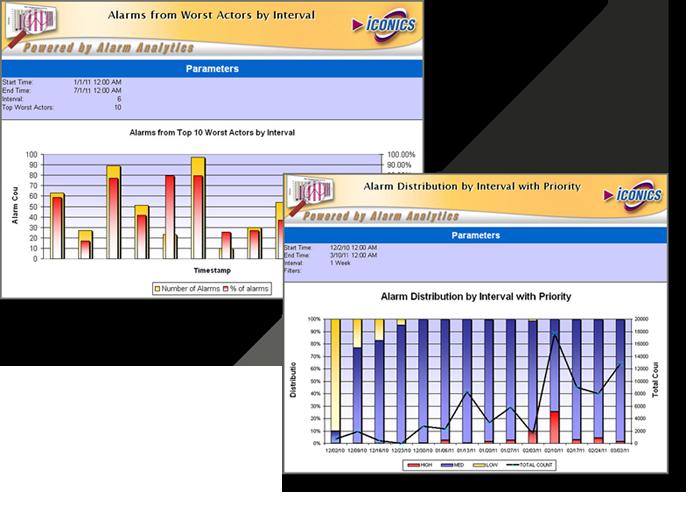 Alarm Analytics - Alarm Management, Reporting and Analysis