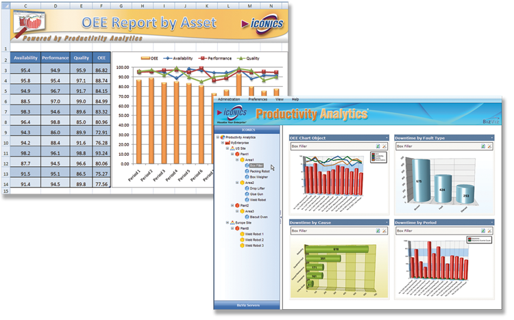 Productivity Analytics - Visual OEE, KPIs and Analysis for Operational Excellence